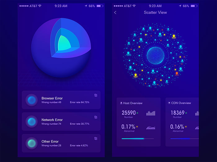 Mobile Dashboard Design: Android and iOS UI Examples