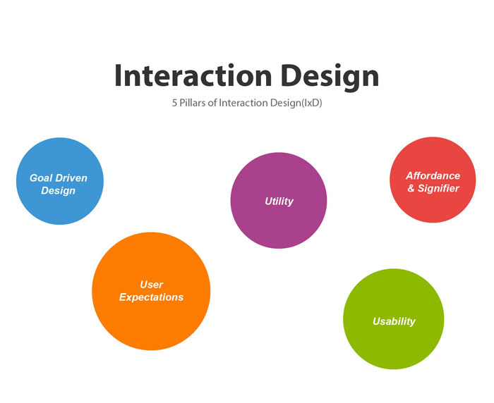 1_CfroZSPW1Lds9mmE1OF7Sg Interaction designer: definition, salary, and how to become one