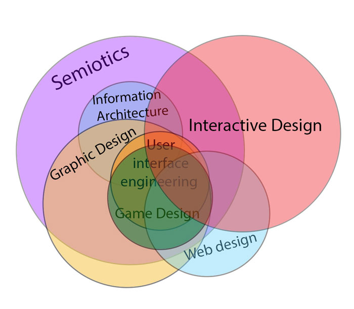 Interactive_design_in_relat Interaction designer: definition, salary, and how to become one