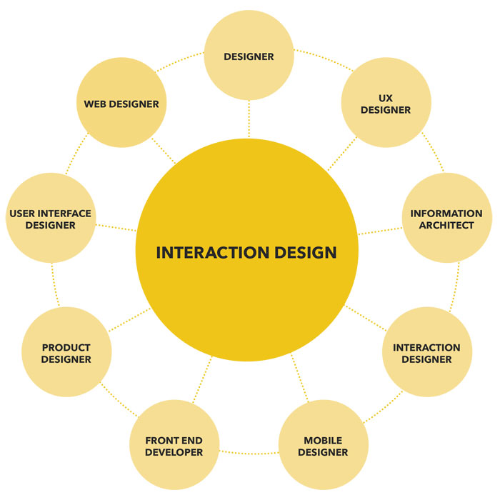Thoughts on interaction design pdf
