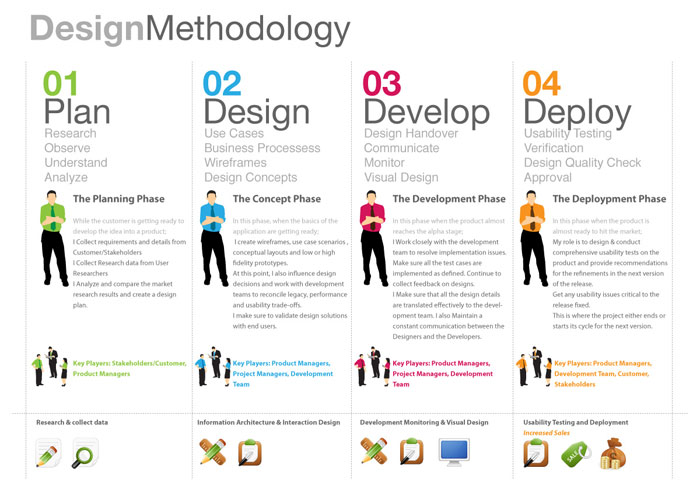 design-method-process Interaction designer: definition, salary, and how to become one