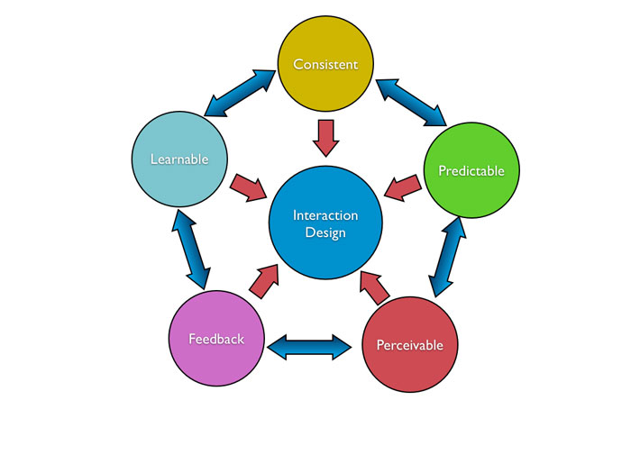 interaction-design.001 Interaction designer: definition, salary, and how to become one
