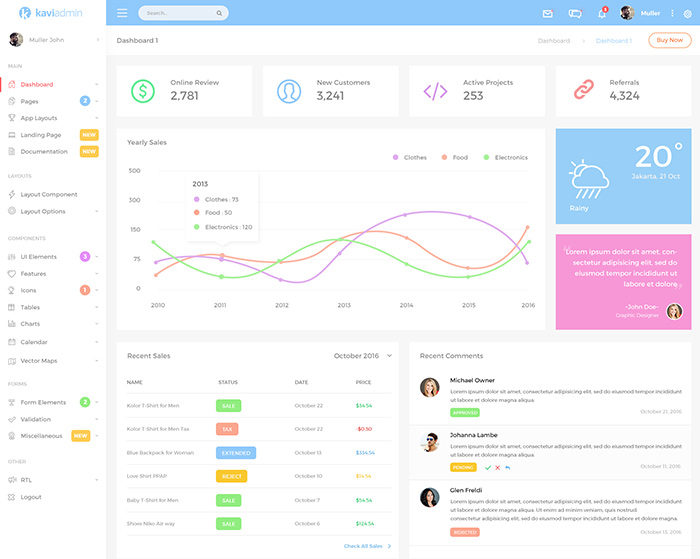 antd-admin-700x559 Free dashboard templates to download and use for a web app
