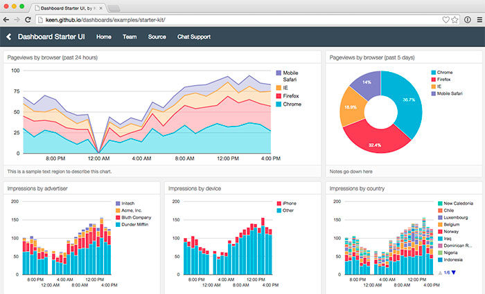 keen-dashboard-700x425 Free dashboard templates to download and use for a web app