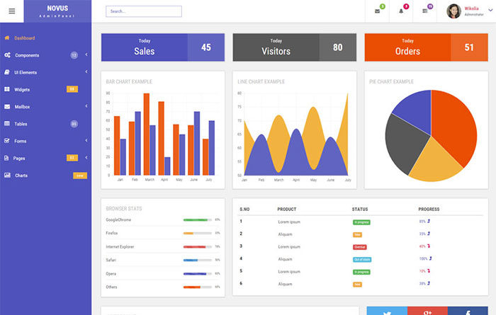 novus_admin_panel-700x445 Free dashboard templates to download and use for a web app
