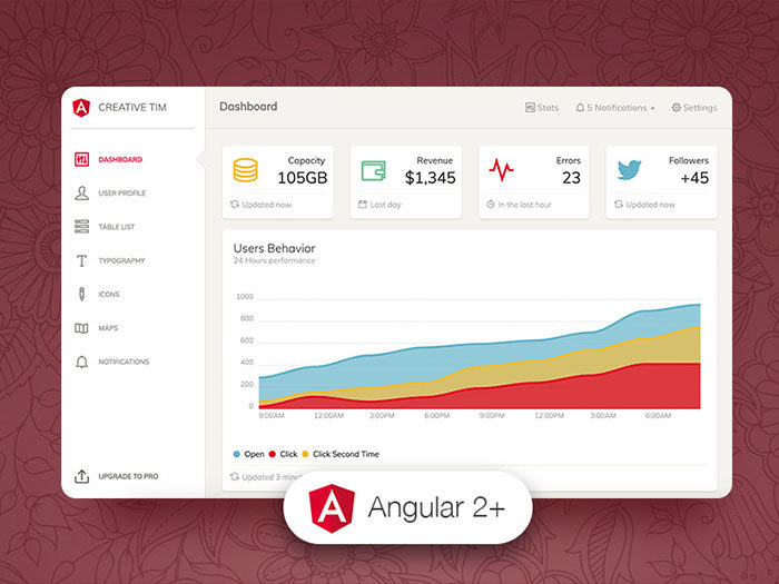 paper-dashboard-angular-700x525 Free dashboard templates to download and use for a web app