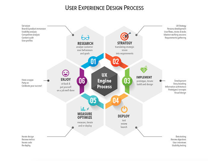 UX Designer Interview Questions You8217d Better Know The Answer To