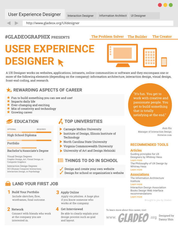 uxdesigner-1-700x906 The UX designer job description: A sample template to use