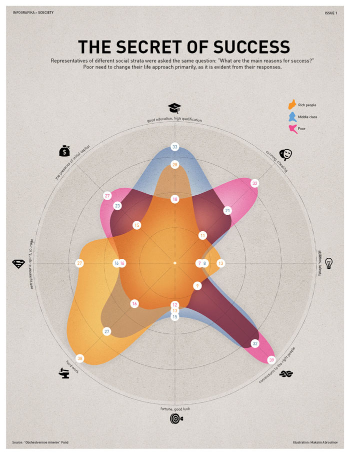 Extrêmement When Infographics Go Bad Or How Not To Design Data Visualization RV04