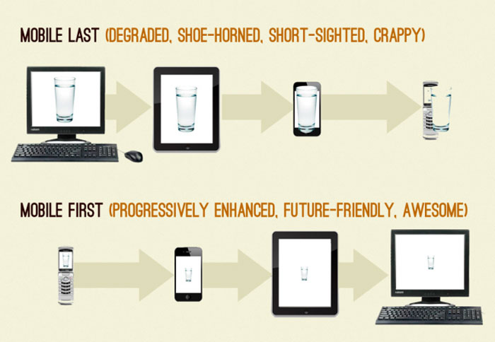 Responsive design tutorial | html & css is hard.