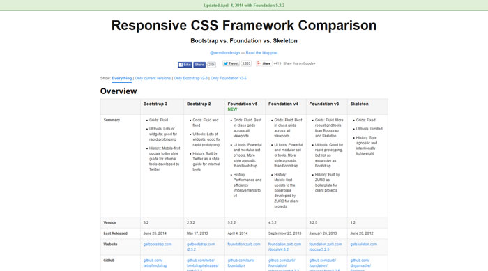 Responsive Web Design Tools And Resources That Will Help You