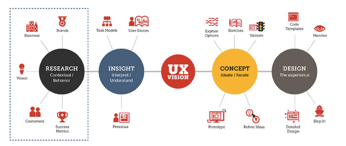 What is a user experience designer and what do they do for Interior design web app