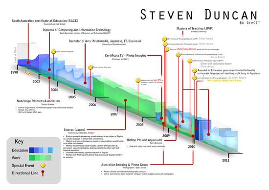 Steven Duncan Creative Resume Inspiration
