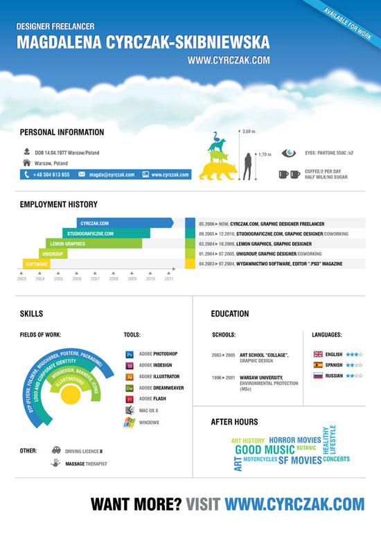 Graphic Designer Job Profiles