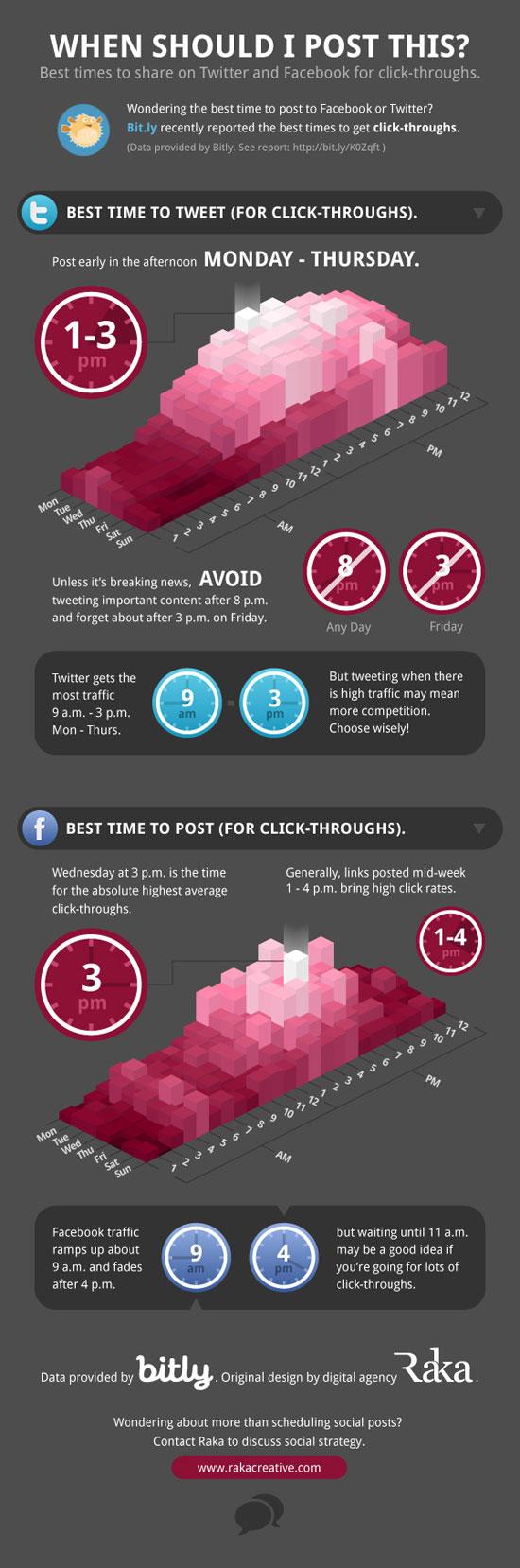 Data visualization designs that should inspire you 23 infographics best time to tweet and post to facebook publicscrutiny Choice Image