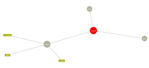 Arborjs Chart and Graph for Web Developers to Download