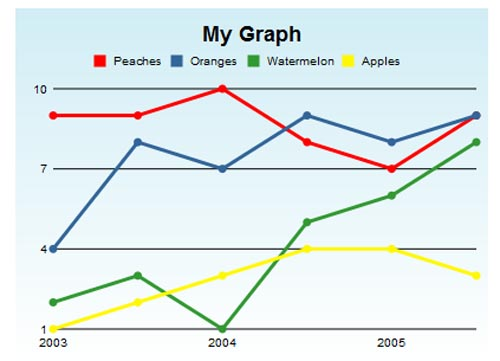Bluff Chart and Graph for Web Developers to Download