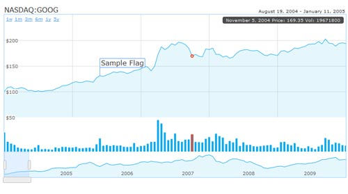 HumbleFinance Chart and Graph for Web Developers to Download