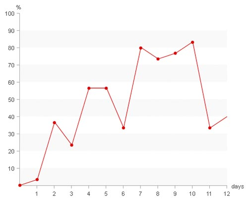 Pure Css Line Chart and Graph for Web Developers to Download