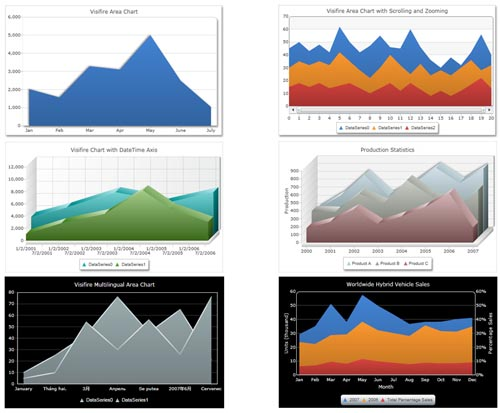 Visifire Chart and Graph for Web Developers to Download