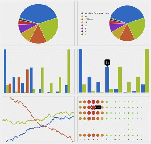 gRaphaël Chart and Graph for Web Developers to Download