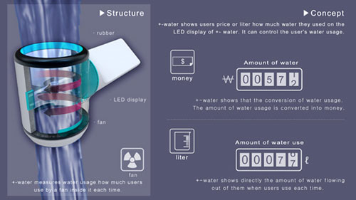 +- Water Meter 2 - High Tech Gadgets To Give Your Home A Futuristic Look