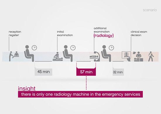 Radio portable X Ray 2 Industrial Design Concept Inspiration
