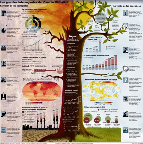 Los grandes interrogantes del Cambio Climático well designed infographic