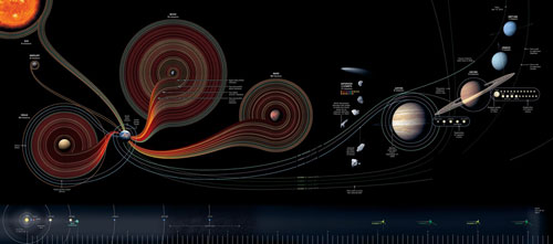 50 Years of Space Exploration well designed infographic