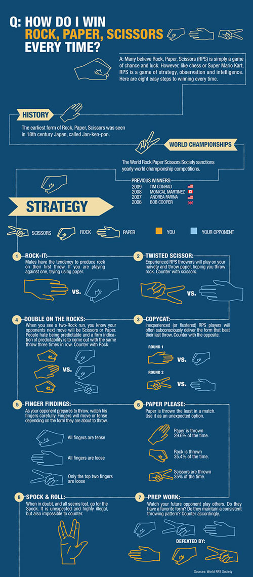 How Do I Win Rock Paper Scissors Every Time? well designed infographic