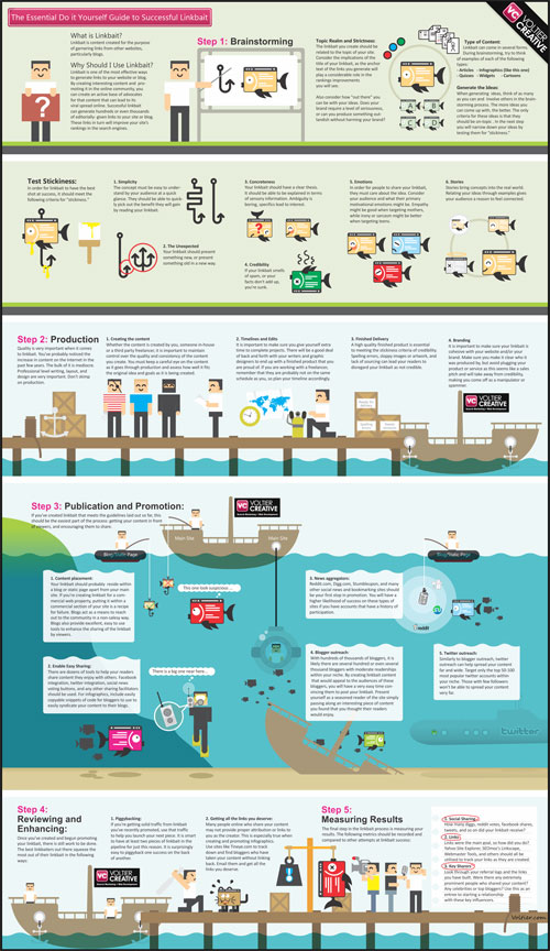 Linkbait well designed infographic