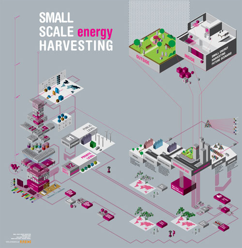 SMALL SCALE (energy) HARVESTING well designed infographic