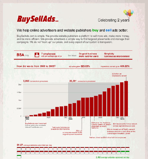 BuySellAds well designed infographic