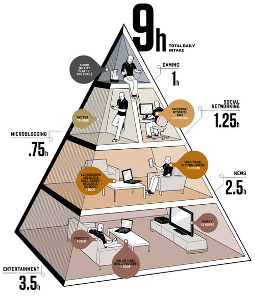 Balance Your Media Diet well designed infographic