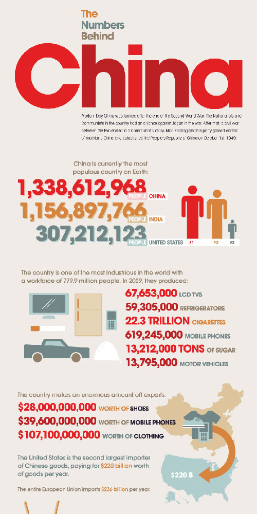 The Numbers Behind China well designed infographic