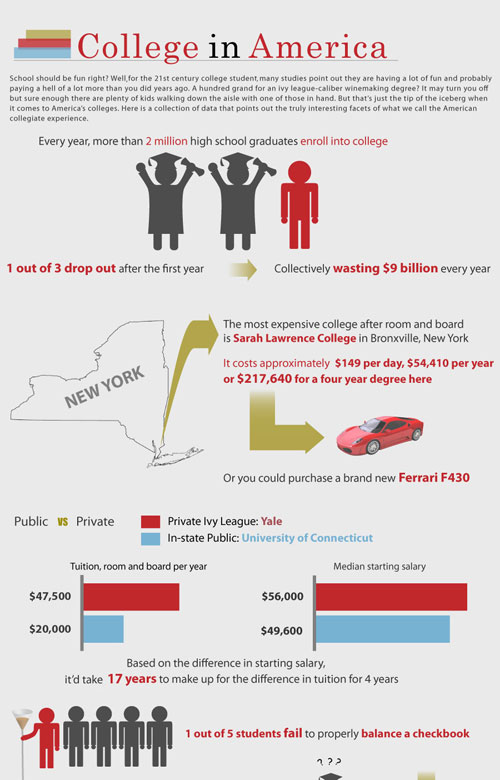 College in America well designed infographic