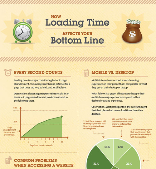 How Loading Time Affects Your Bottom Line well designed infographic