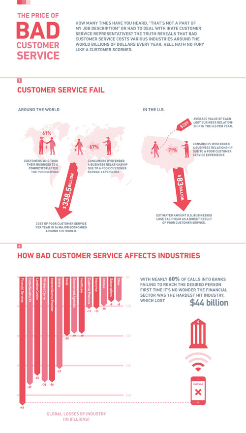 The Price of Bad Customer Service well designed infographic
