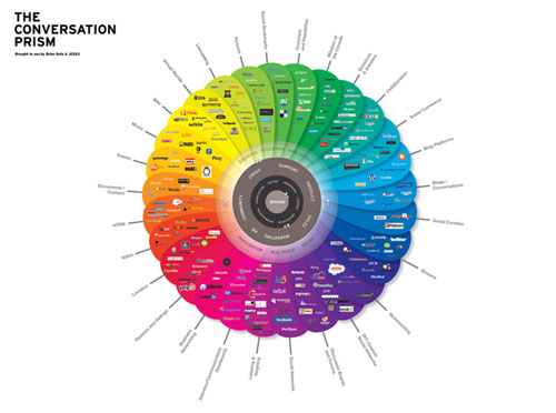 The conversation prism well designed infographic