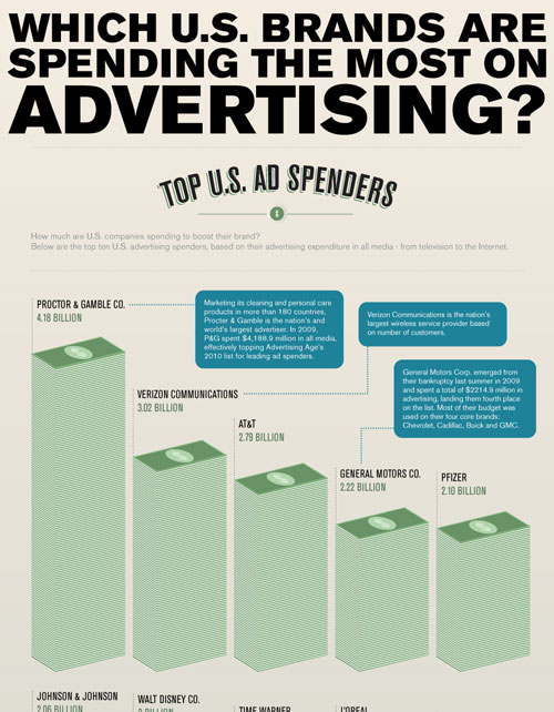 Which U.S. brands are spending the most on advertising? well designed infographic