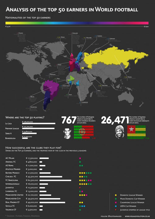 Top World Football Earners well designed infographic