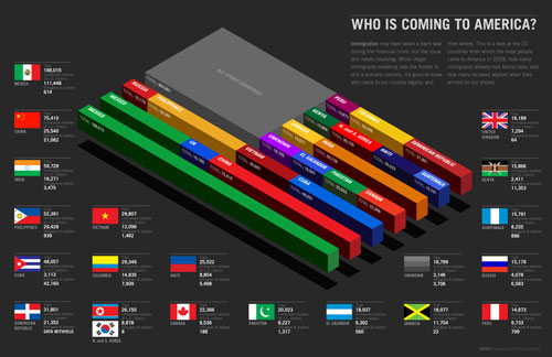 Who is coming to America well designed infographic