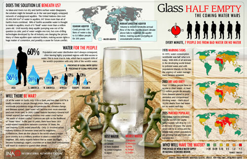 Water problem well designed infographic
