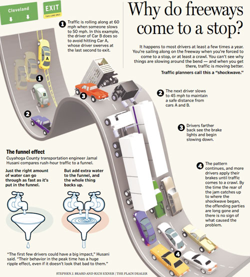Why Do Freeways Come to a Stop? well designed infographic