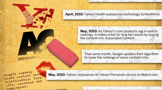 The Brutal Decline of Yahoo