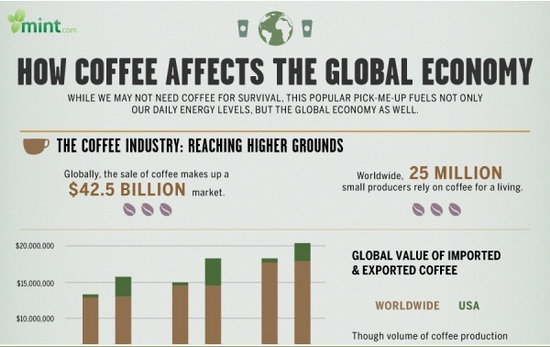 How Coffee Effects The Global Economy