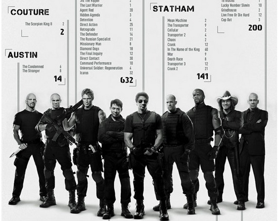 Expendables Body Count
