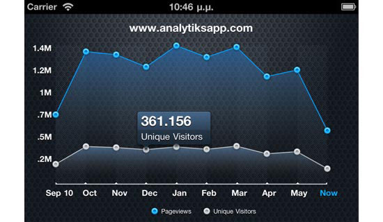 Analytiks Mobile User Interface Design Inspiration