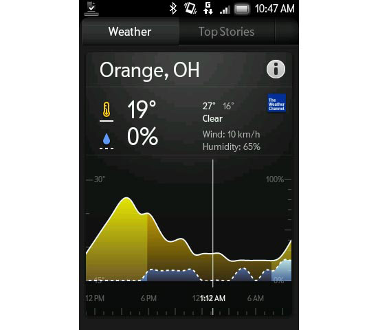 NewsWeather Mobile User Interface Design Inspiration