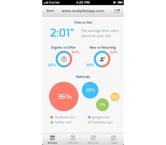 Analytiks 2 Mobile User Interface Design Inspiration